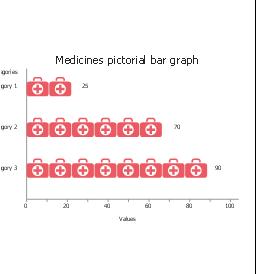 Medicines, horizontal pictorial bar graph,