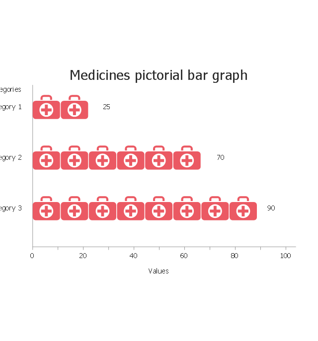 Medicines, horizontal pictorial bar graph,