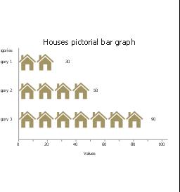 Houses, horizontal pictorial bar graph,