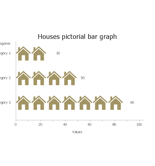 Houses, horizontal pictorial bar graph,