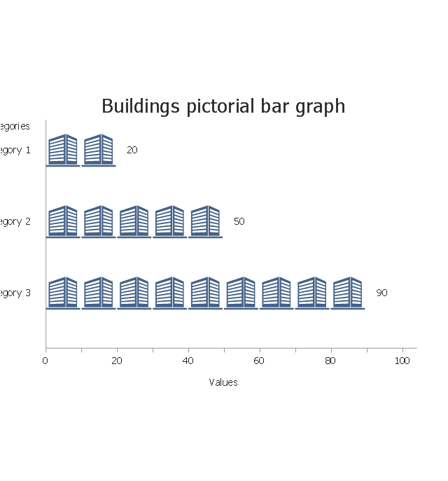 Buildings, horizontal pictorial bar graph,