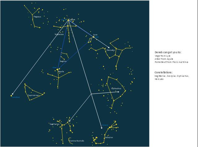 Summer triangle network, Vulpecula, Scorpius, Sagittarius, Sagitta, Lira, Hercules, Cygnus, Corona Australis, Capricornus, Aquila,
