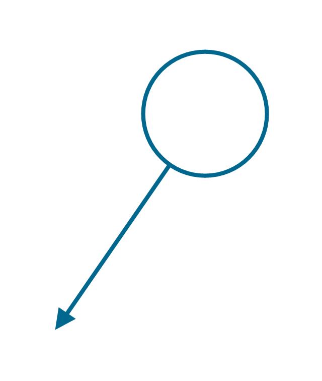 Process Flowchart | Process Flow Diagram Symbols | Types of
