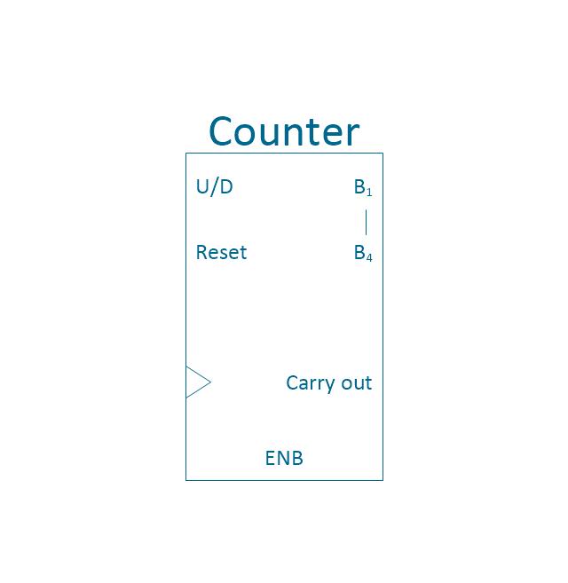 4-bit counter, 4-bit counter,
