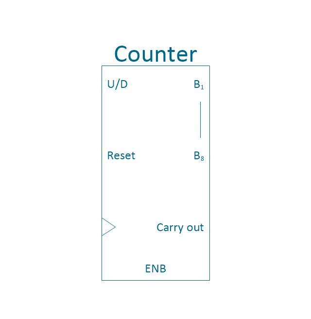 Counter, counter,