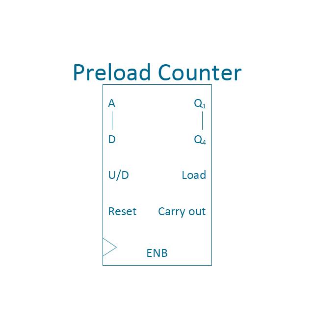Preload counter 4, 4-bit, preload counter,