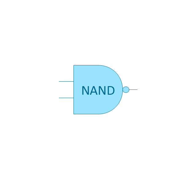 NAND gate (NOT AND), NAND gate, NOT AND,
