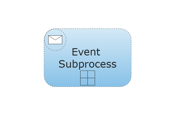 Event Sub-Process - Collapsed, collapsed event sub-process,