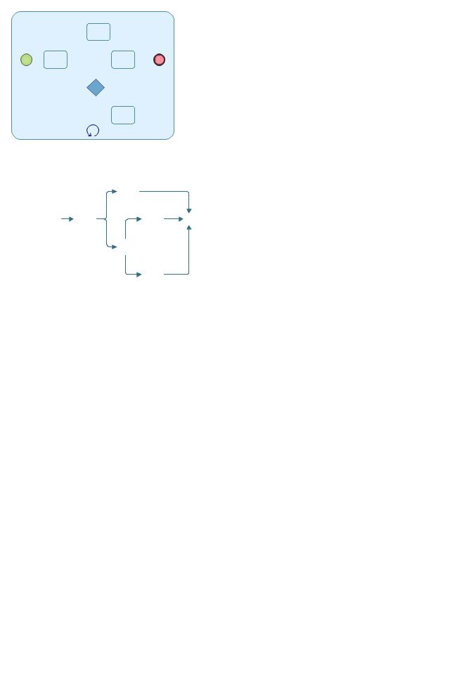 Loop Process, loop process,