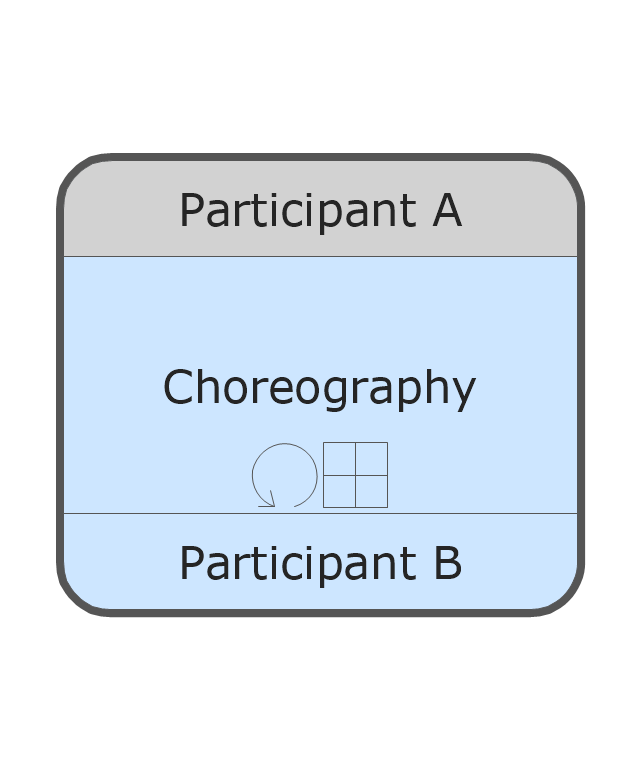 Call Choreography Activity - Collapsed - Loop, call choreography activity, collapsed call choreography activity, loop,