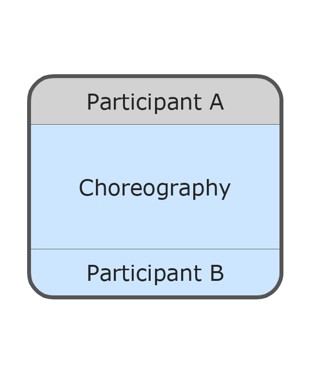 Call Choreography Activity - Expanded, call choreography activity, expanded call choreography activity,