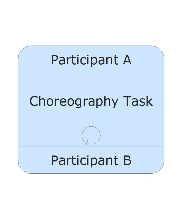 Choreography Task - Loop, task, loop,