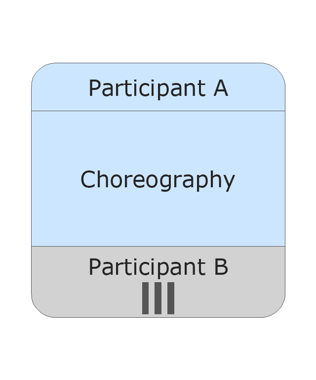 Choreography - MI Participant - Non Initiating, choreography, MI participant, non initiating,