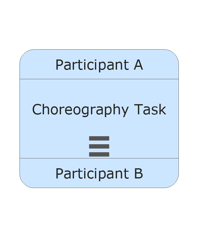 Choreography Task - Sequential Multi Instance, task, sequential multi instance,