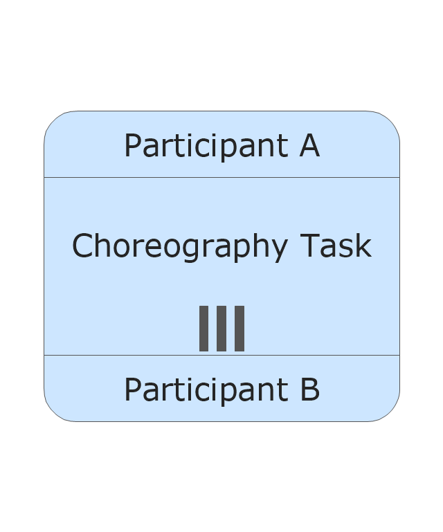 Choreography Task - Parallel Multi Instance, task, parallel multi instance,
