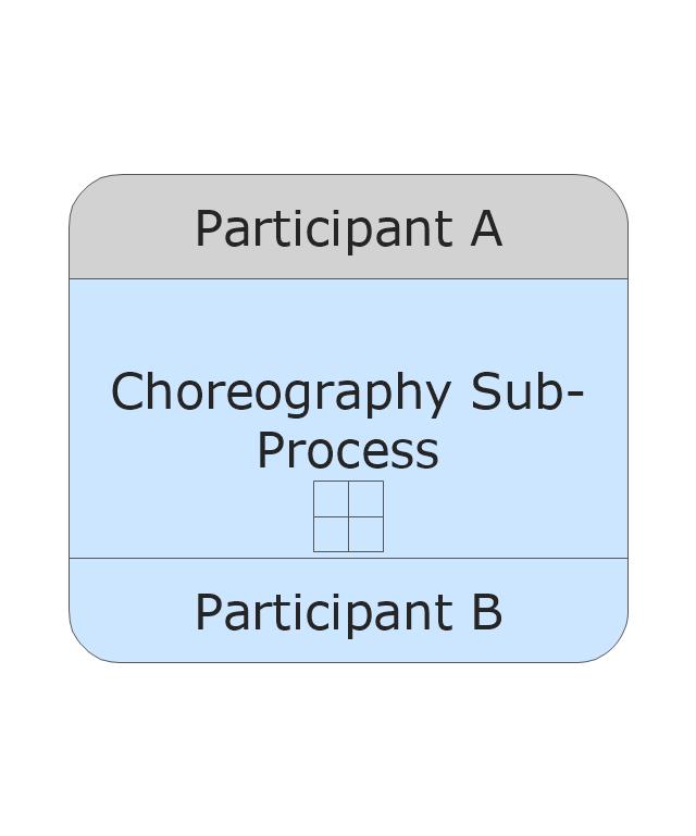 Sub-Choreography - Collapsed, collapsed sub-choreography,