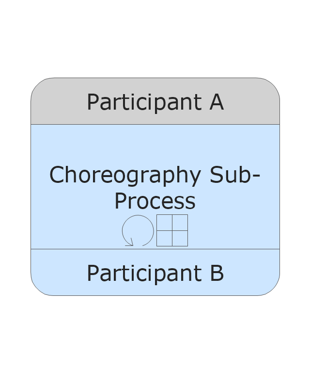 Sub-Choreography - Loop - Collapsed, collapsed sub-choreography, loop,