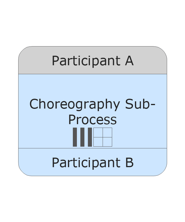 Sub-Choreography - Parallel MI - Collapsed, collapsed sub-choreography, parallel MI,