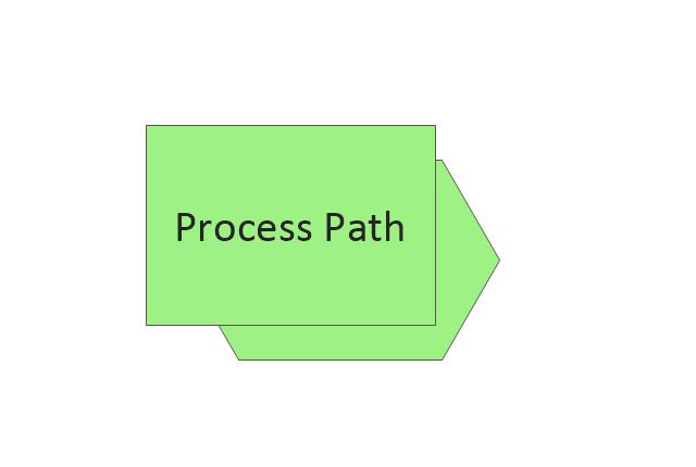 Process path, Process path,