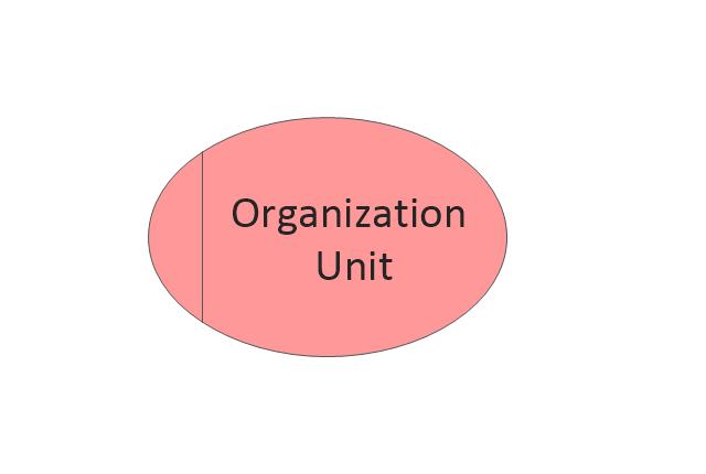 Organization Unit, organization unit,
