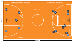 basketball court diagrambasketball positions diagram