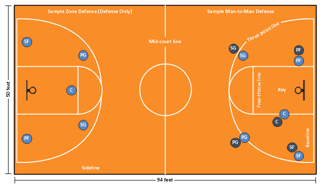 Basketball positions diagram, small forward, SF, shooting guard, SG, power forward, PF, point guard, PG, center position, C, basketball court, basketball court diagram, basketball court layout,
