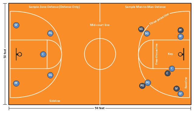 basketball court diagram and basketball positions   basketball    basketball positions diagram  small forward  sf  shooting guard  sg  power forward