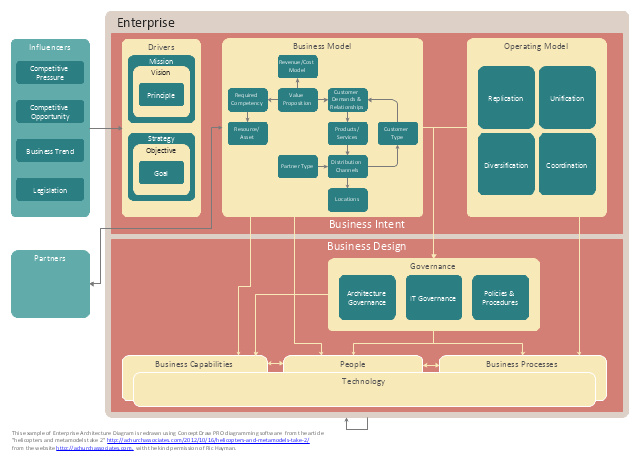 Enterprise architecture metamodel diagram, technology, people, partners, operating model, influencers, governance, enterprise, drivers, business processes, business model, business intent sector, business design sector, business capabilities,
