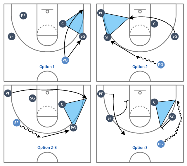 Basketball positions diagram example, wavy arrow, small forward, SF, shooting guard, SG, power forward, PF, point guard, PG, half basketball court, center position, C,