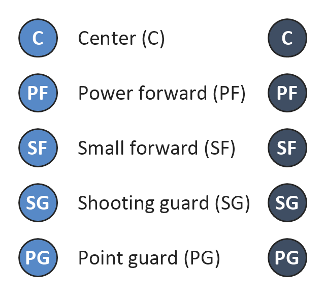 Basketball positions diagram symbols , small forward, SF, shooting guard, SG, power forward, PF, point guard, PG, center position, C,