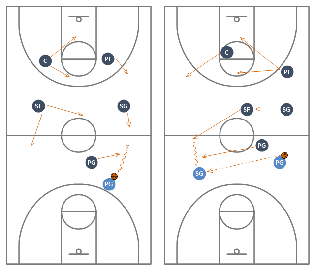 Basketball positions diagram, wavy arrow, small forward, SF, shooting guard, SG, power forward, PF, point guard, PG, center position, C, basketball court, basketball court diagram, basketball court layout, basketball ball,