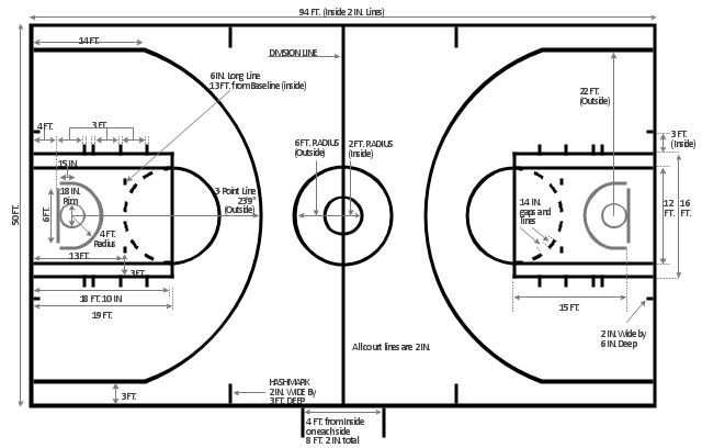 Basketball court dimensions, basketball court, basketball court diagram, basketball court layout,