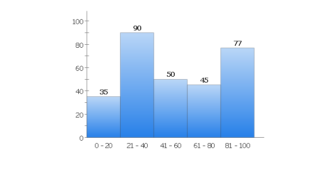 Frequency Diagram Example : How to draw a histogram in conceptdraw pro