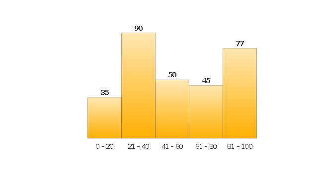 Frequency Diagram Example : Histograms histogram chart how to draw a in