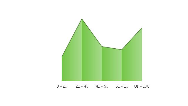 Area Chart 2, area chart,
