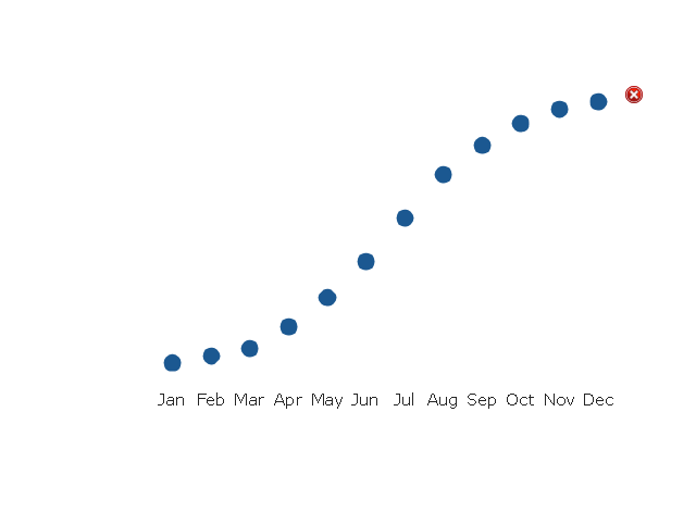 Dot Plot 2, dot plot, dot chart,