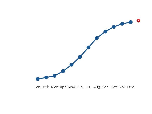 Line Chart 2, line chart, line graph,