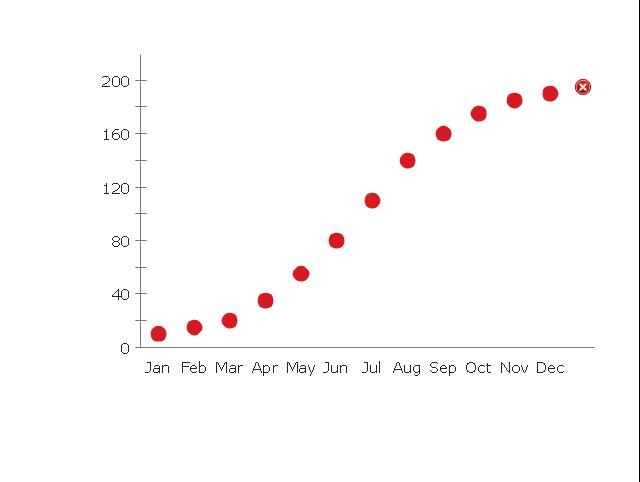 Dot Plot 1, dot plot, dot chart,