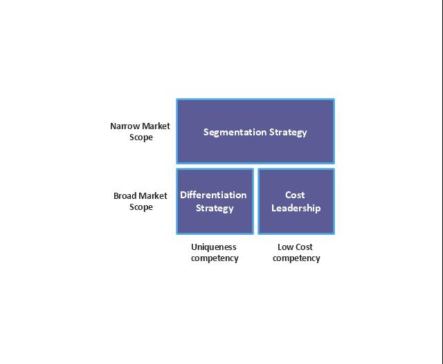 Block diagram - Porter's five forces model | Porter's Value Chain ...