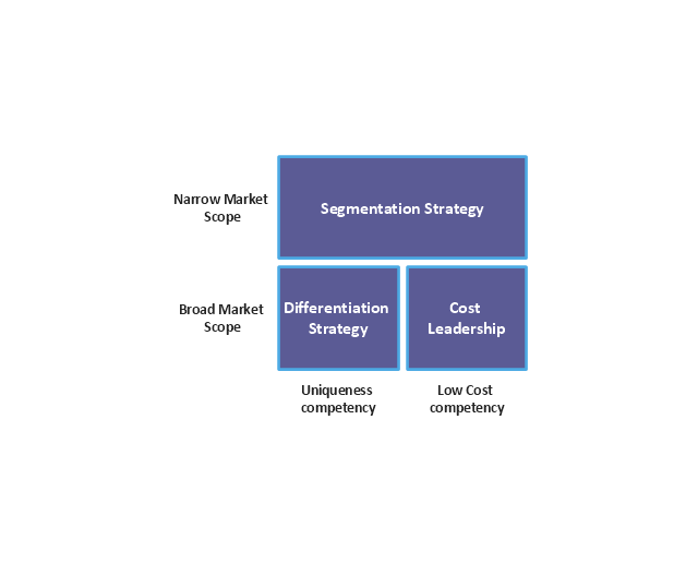 porter    s generic strategies matrix diagram   block diagram    porter    s generic strategies matrix  porter    s generic strategies matrix