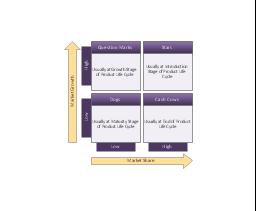 BCG matrix, BCG matrix, Boston growth-share matrix,