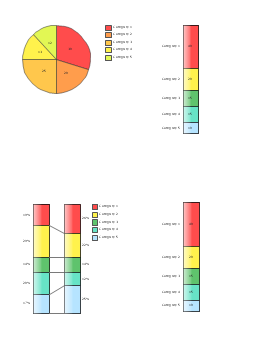 Composition Charts, pie chart, double divided bar, divided bar,