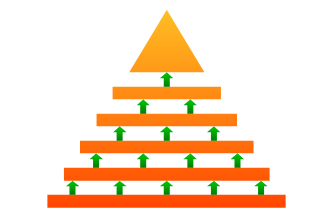 Arrowed block pyramid, arrowed block pyramid, triangle diagram, triangular diagram, triangle chart, triangular chart, triangle scheme, triangular scheme,