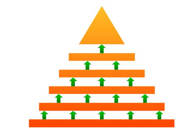 Arrowed block pyramid, arrowed block pyramid, triangle diagram, triangular diagram, triangle chart, triangular chart, triangle scheme, triangular scheme,