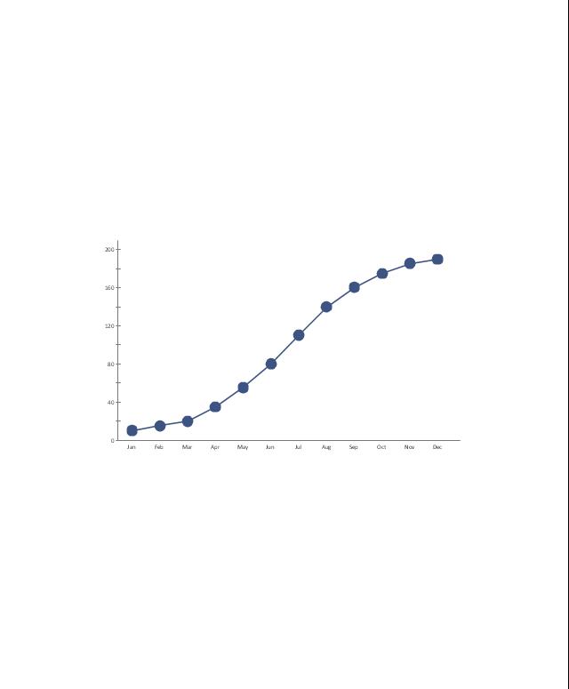 Line Chart, line chart,
