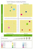 SWOT bubble chart template, SWOT analysis positioning matrix,