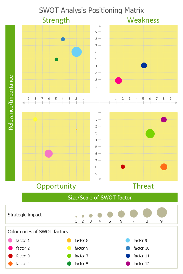 SWOT bubble chart template, SWOT analysis positioning matrix,