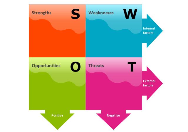 SWOT Matrix, SWOT matrix, SWOT,