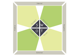 Pentagons SWOT matrix, pentagons SWOT matrix,