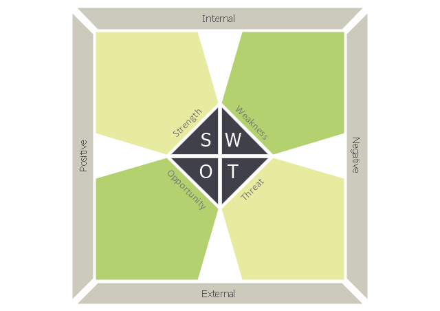 Pentagons SWOT matrix, pentagons SWOT matrix,